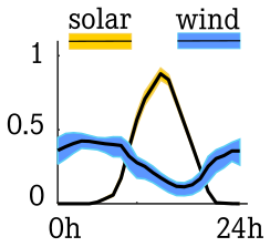 solar_wind_complementarity.png